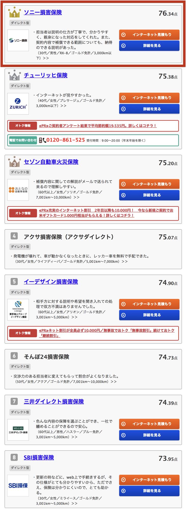 ソニー損保 三井ダイレクト